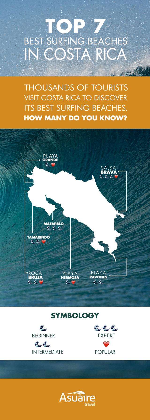 The best 7 surfing beaches in Costa Rica are: Playa Grande, Roca Bruja, Tamarindo, Matapalo, Playa Hermosa, Playa Pavones, Salsa Brava